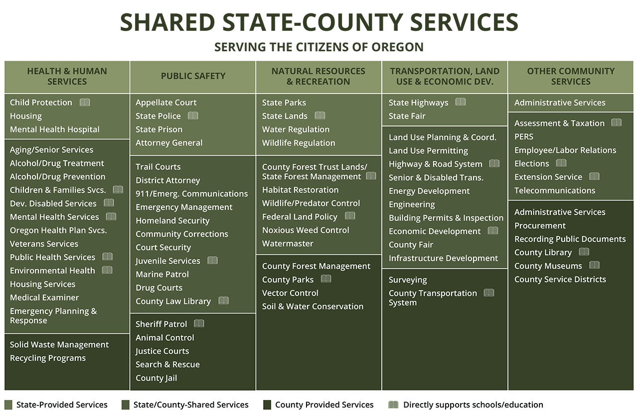 Sustainable Communities – Association of O&C Counties