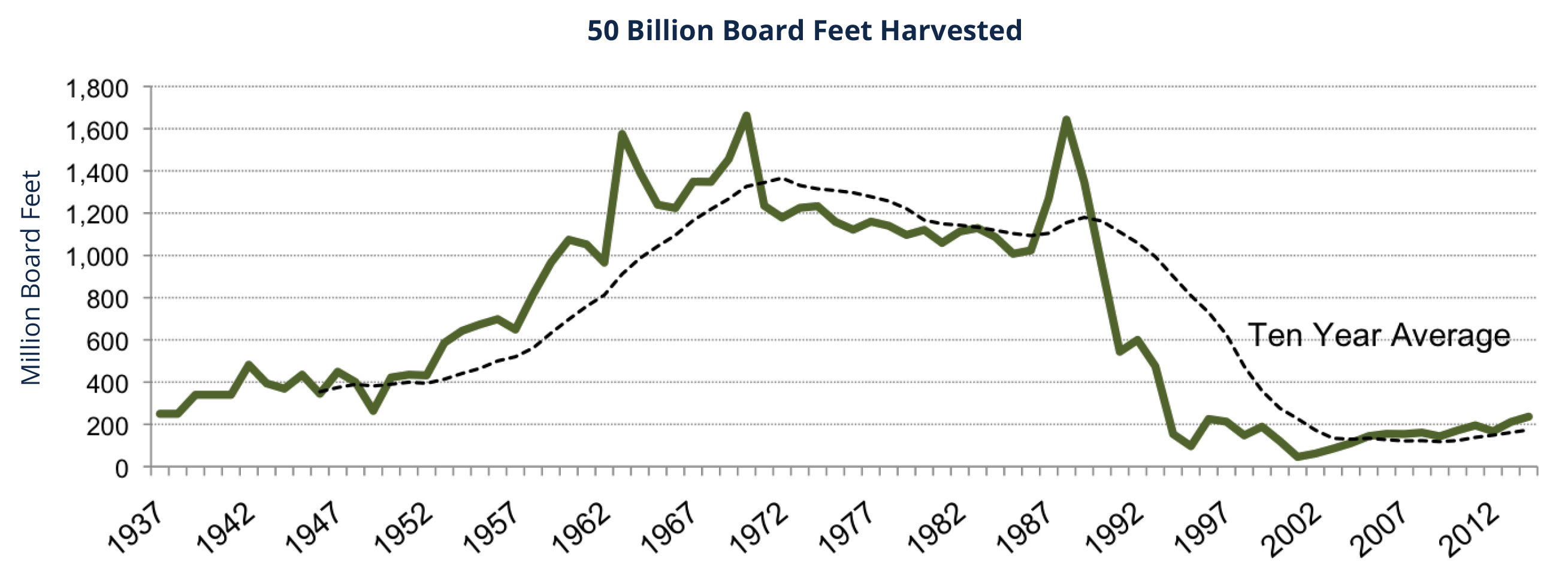 Sustained yield forestry association of oc counties history of harvest 1937 to 2014 biocorpaavc Images